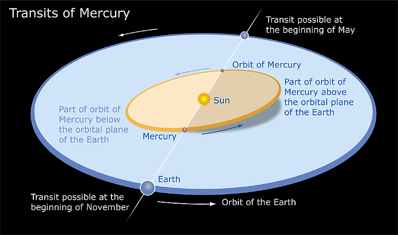 The transits are a rare event due to Mercury's eccentric orbit around the sun and its incline to Earth's plane