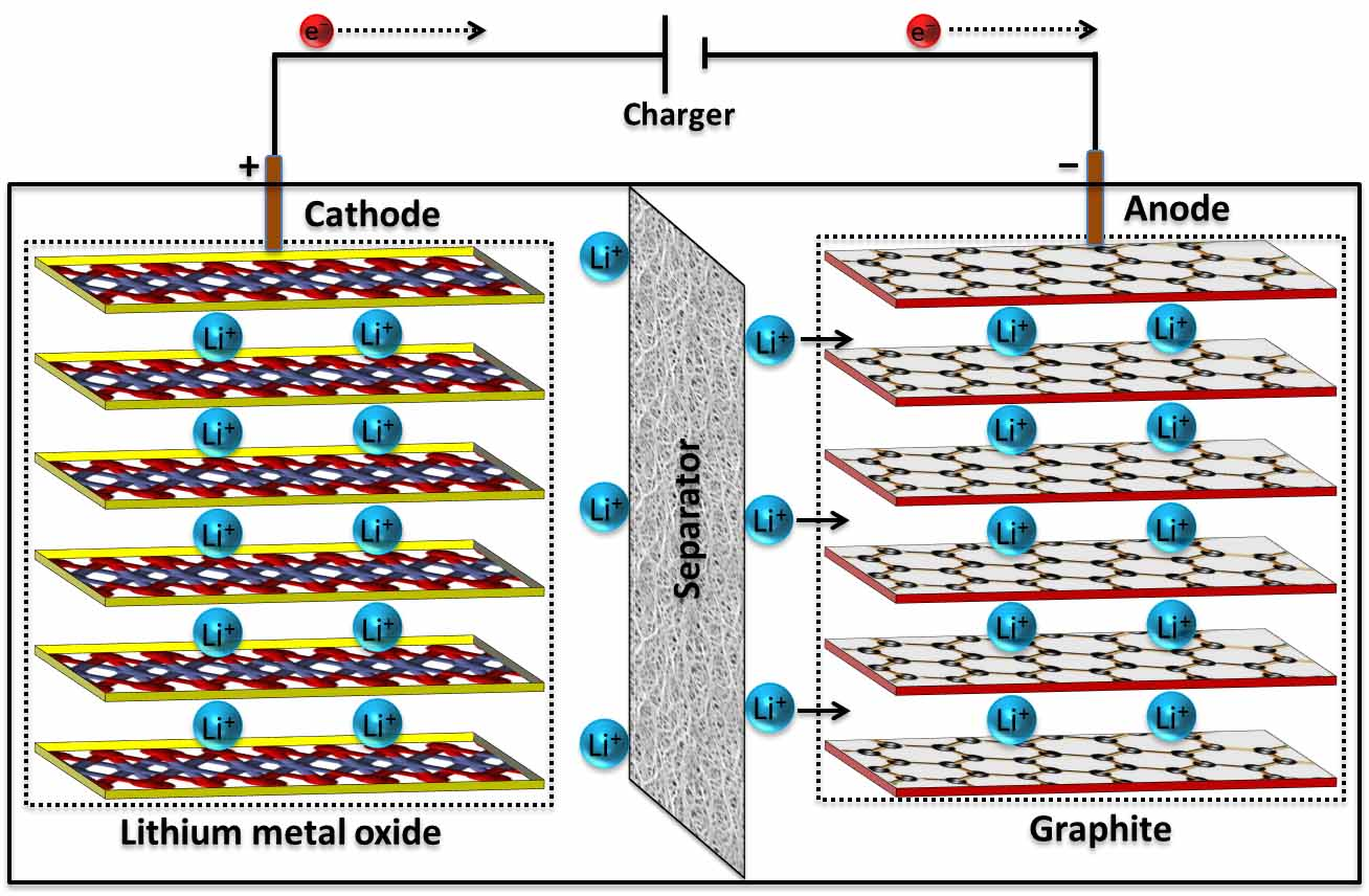 A Schematic Of A Lithiumion Battery (image Credit: Engineeringpurdue)