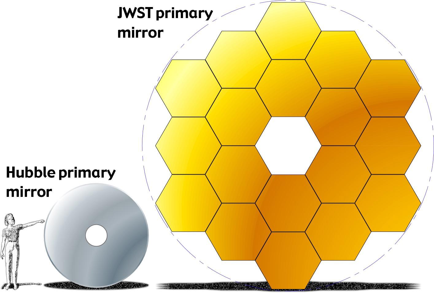 external image jwst-hst-primary-mirrors-1.jpg