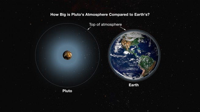 pluto distance from planet earth - photo #24