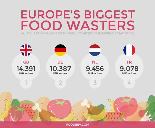 France Becomes The First Country In The World To Ban Supermarket Food Waste