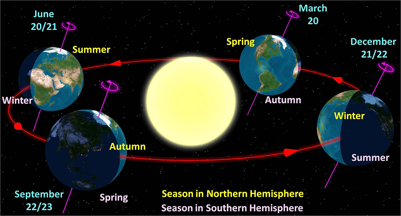 Father's Day Solstice Marks The Longest Day In The Northern Hemisphere