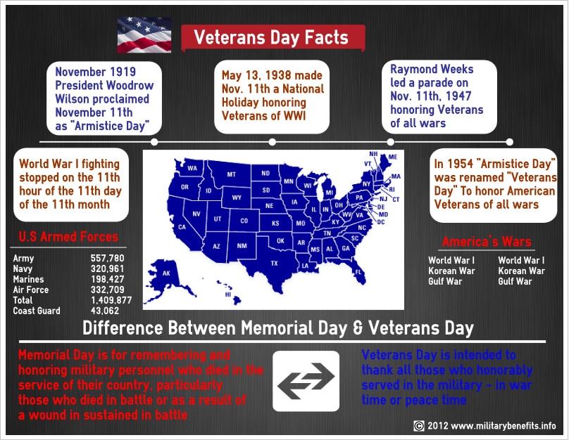Celebrating Veterans Day Kids News Article
