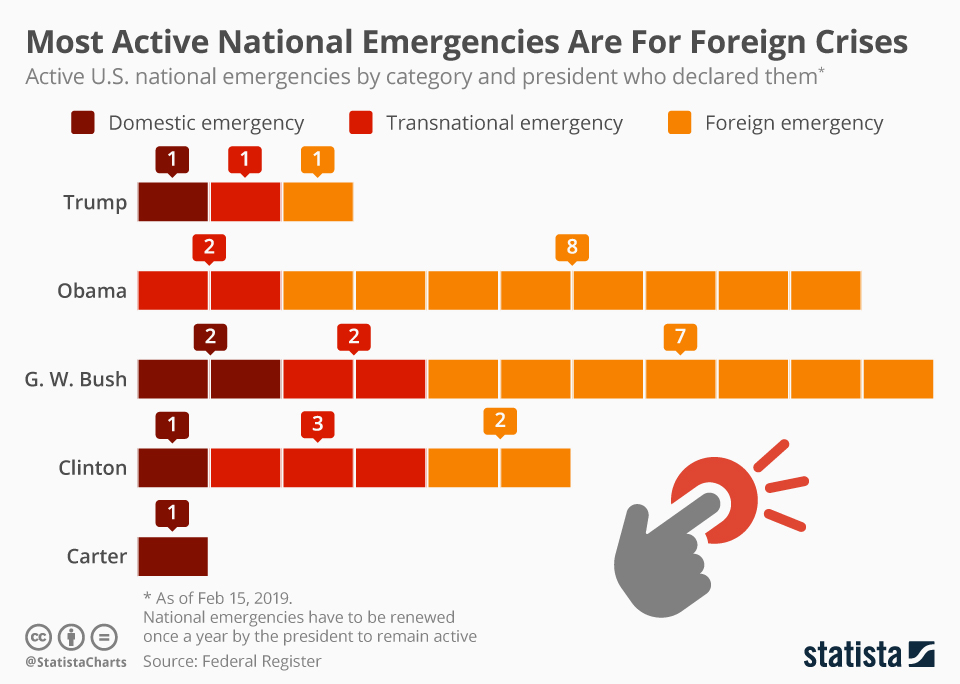 US presidents have the power to declare a national emergency