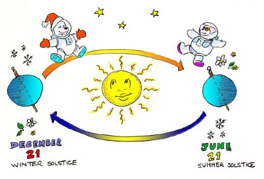 Get ready to celebrate summer solstice aka the longest day for What day is the shortest day of the year