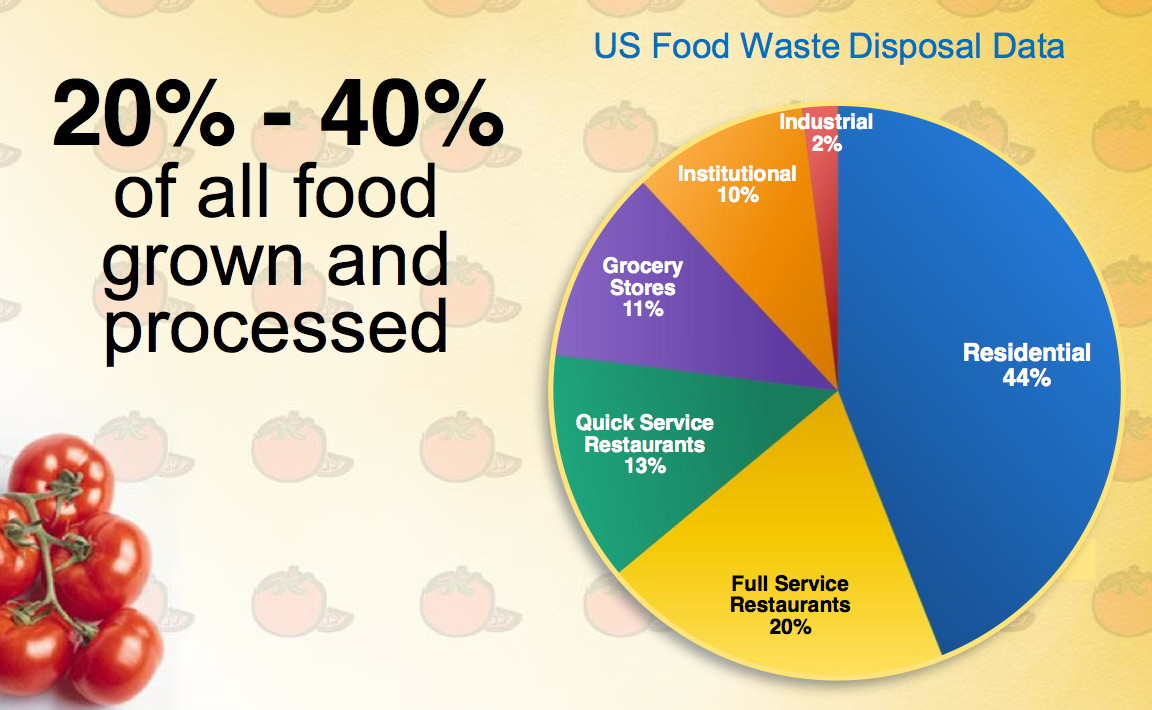 Innovative Ideas To Curb Food Waste Range From Sharing To Dumpster ...