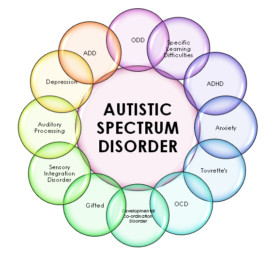 Autism Spectrum Disorder Umbrella
