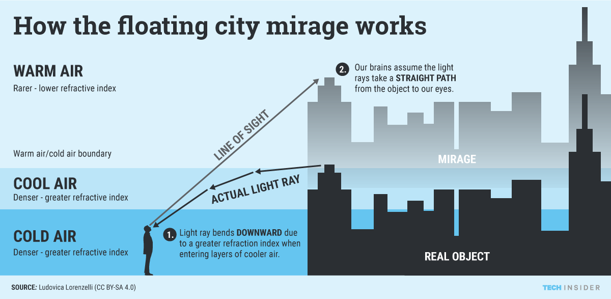 Chinas Floating City Was Most Likely A Rare Superior Mirage Or