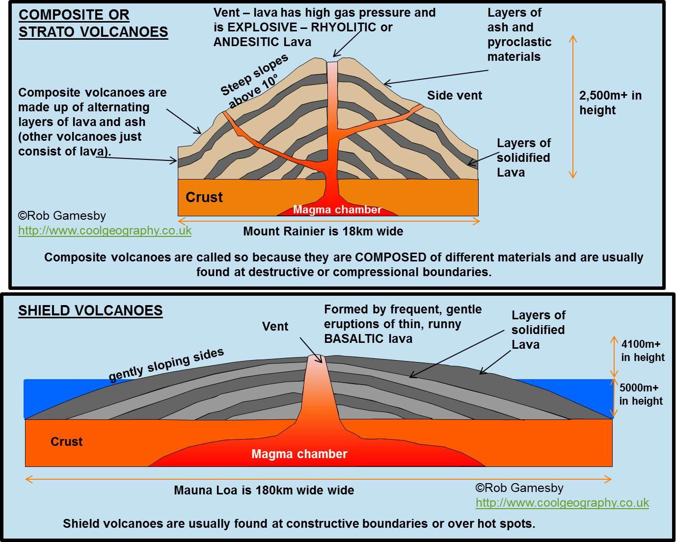 Describe A Process That Can Build A Volcano