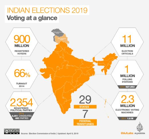 Elections In The World's Largest Democracy Is A Fascinating Process