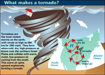 Can Giant Walls Deter The Formation Of Destructive Tornadoes? Kids ...