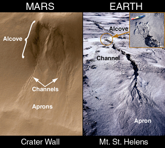 presence of water on mars Hydrology on mars water ice in crater at martian north pole  this forms only in the presence of acidic water, which demonstrates that water once existed on mars.