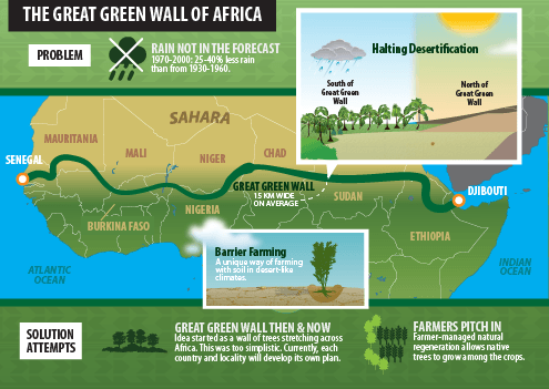 "Africa's ""Great Green Wall"" Aims To Restore Land and Hope"