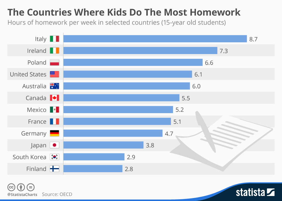 Do kids get tests for homework