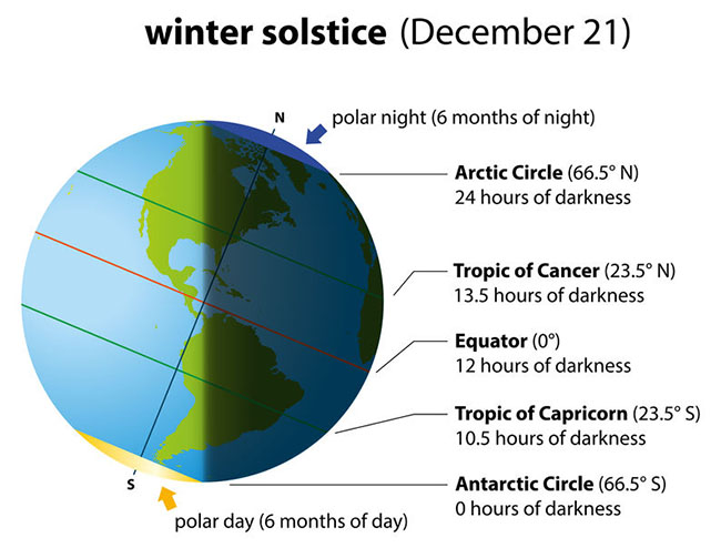 Last Winter Solstice of the Decade Occurs Tonight!