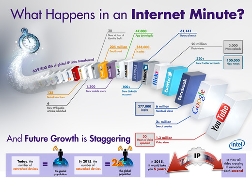 What Could Happen In A Minute? A Lot If It Is An 'Internet' Minute!