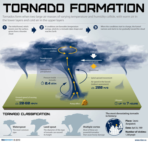 The 2014 U.S. Tornado Season Has Begun Kids News Article