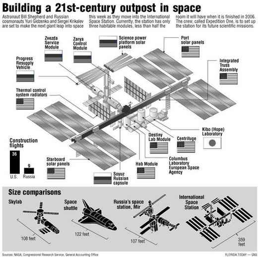 content_iss_scetch_291000 international space station celebrates 15 years in orbit kids news