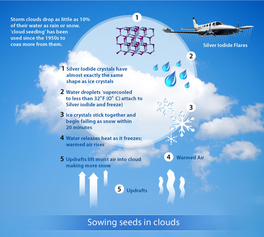 cloud seeding Recent experiments have sought to determine if hygroscopic seeding of individual convective clouds can improve the clouds precipitation efficiency by enhancing the coalescence process within them (mather et al, 1997 silverman and sukarnjanaset, 2000 bruintjes et al, 2001.
