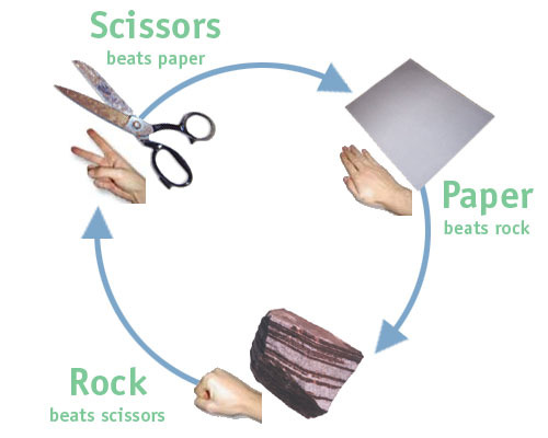 rock paper scissors strategy In frequency-dependent selection, like in rock-paper-scissors, a rare strategy can win if everyone else plays rock, you should play paper and win the day.
